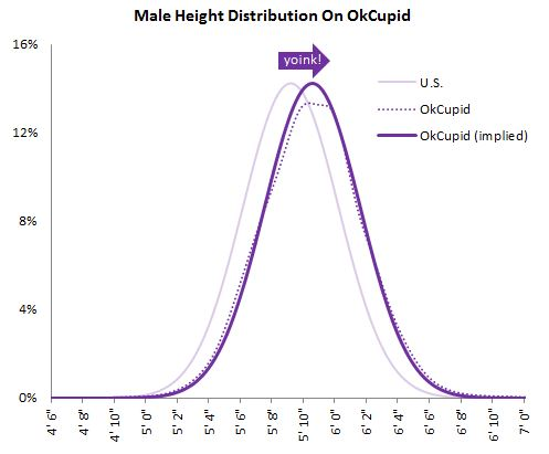 okc male height distribution