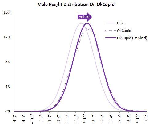 okc male height distribution